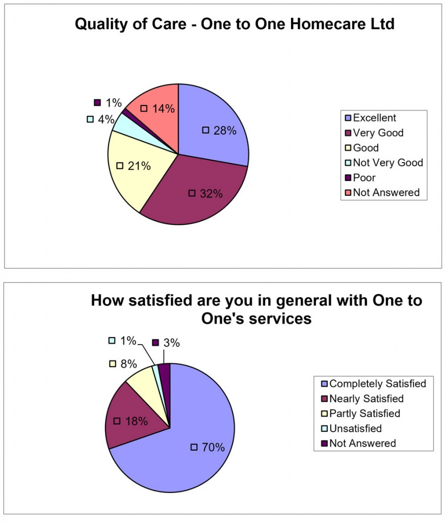 Feedback from Quality Assurance Survey - January 2018
